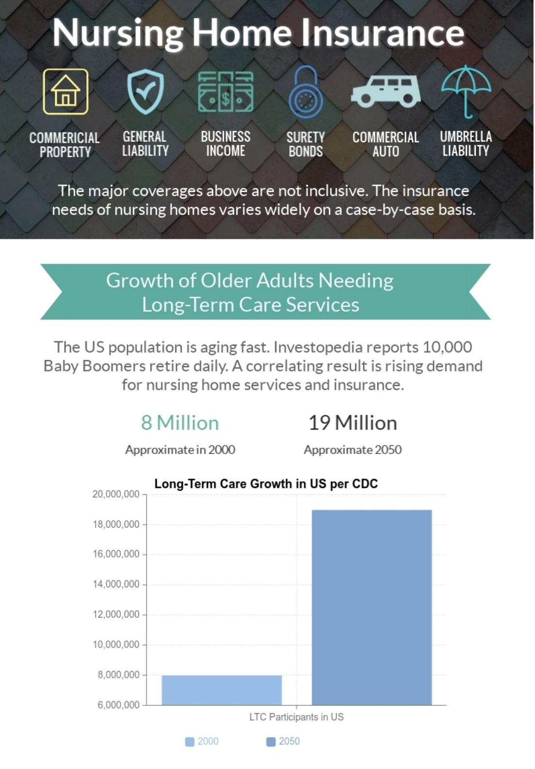 Nursing Home Coverage Infographic
